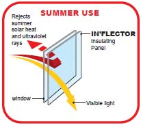 In'flector Window Insulator